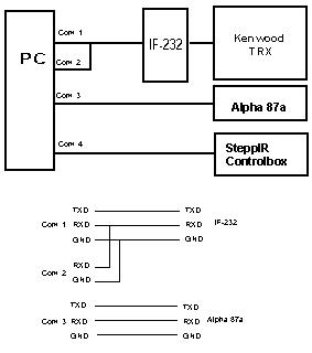 Control Program for Alpha 87a Linear