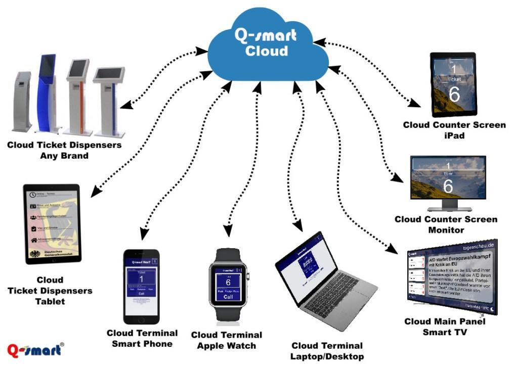 cloud qms how it works