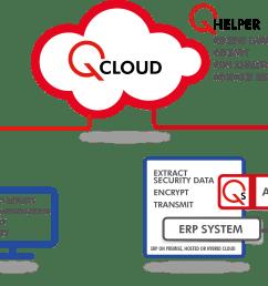 qcloud diagram cuando desee ejecutar una auditor a simplemente inicie sesi n en qcloud para enviar su pedido  [ 3538 x 2643 Pixel ]