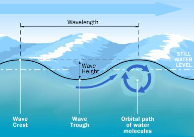 conceptual framework diagram 2003 saab 9 3 radio wiring explain waves on surface of water - qs study