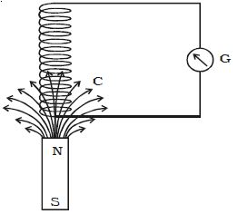 Explain Induced emf and Current in terms of