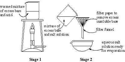 Laboratory Preparation of Copper Sulphate (Blue Vitriol