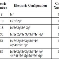 What Is The Orbital Diagram Samsung Dlp Tv Parts Define And Describe On Noble Gases Or Inert - Qs Study