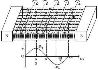How Emf Induced by Changing the Orientation of the Coil