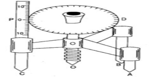 Determination of Radius of Curvature of a Spherical