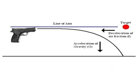 Application of Newton's Laws of Motion: Firing of a Bullet