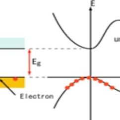 Energy Band Diagram For Conductors Insulators And Semiconductors Aprilia Sr 50 2008 Wiring Solid Materials: Conductors, - Qs Study