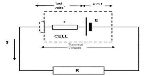 Relation between Internal Resistance and Electromotive