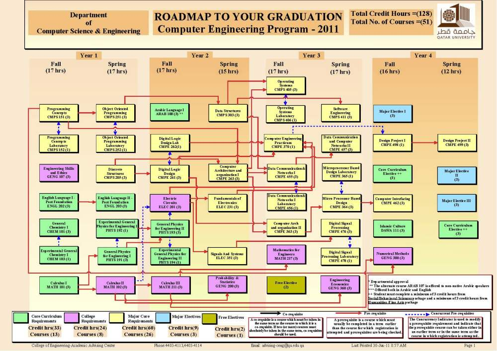 medium resolution of prerequisite flowchart qatar universityelectrical engineering plan qatar university 1