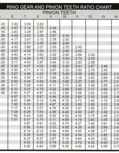 also ring  pinion ratio calculation chart rh explorationoutfitters