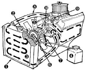 2006 jeep liberty wiring diagram skunk anatomy 2009 wrangler o2 database radiator and cooling system explained quadratec ignition