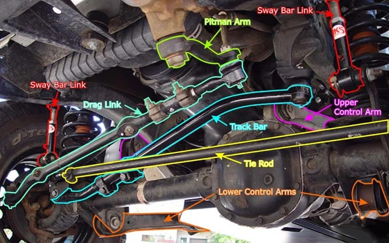 jeep jk front end diagram vga to rca converter wiring bump steer explained | quadratec