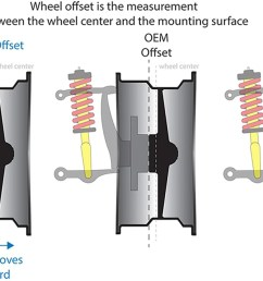 wheel offset is considered the distance from the center of your wheel to its mounting surface which is the part of the wheel that comes together with the  [ 2000 x 923 Pixel ]