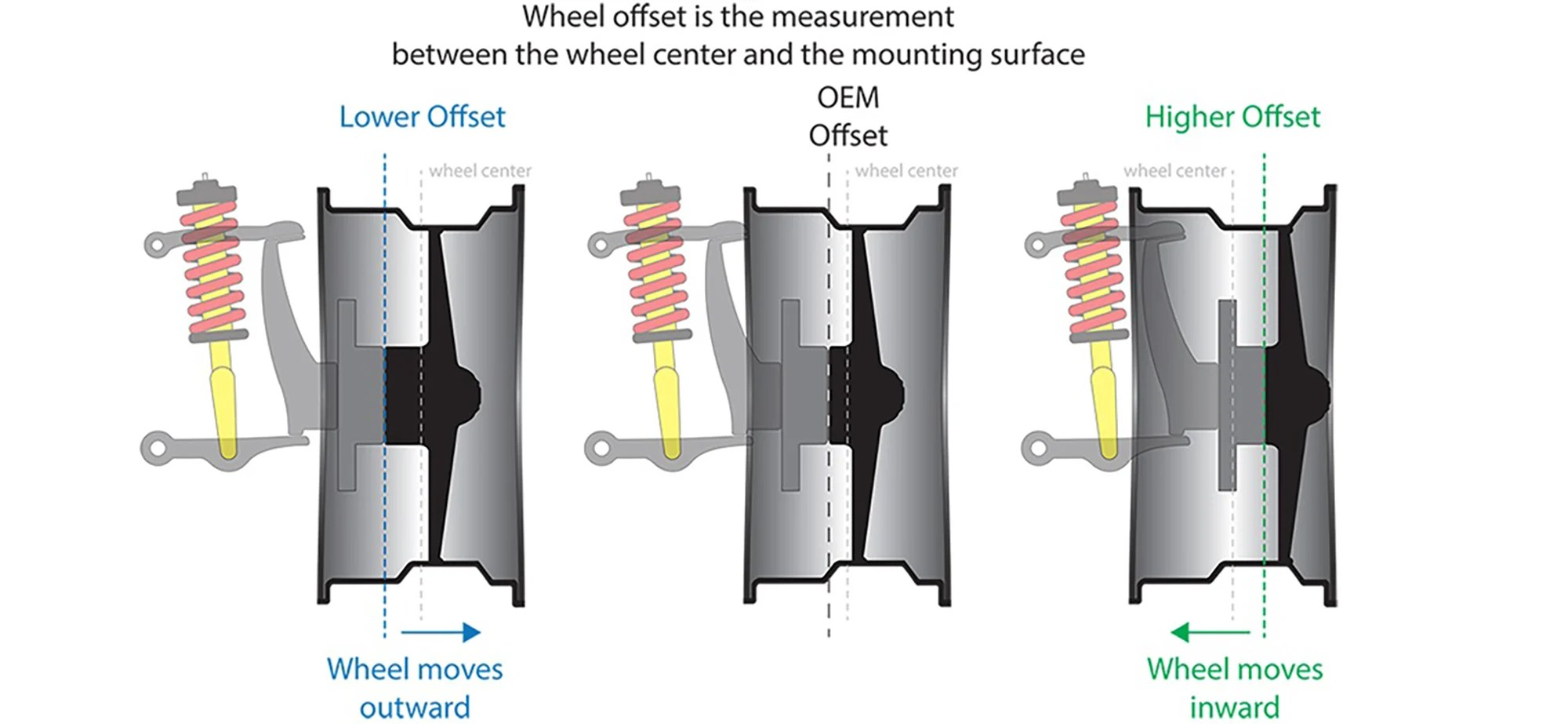 hight resolution of wheel offset is considered the distance from the center of your wheel to its mounting surface which is the part of the wheel that comes together with the