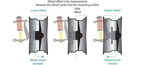 small resolution of wheel offset is considered the distance from the center of your wheel to its mounting surface which is the part of the wheel that comes together with the