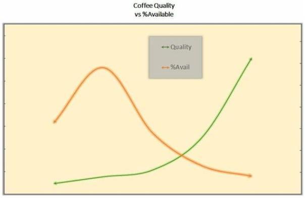 Coffee Quality VS Availabiliy