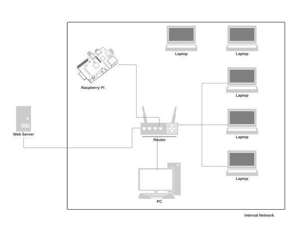 LAN Blueprint