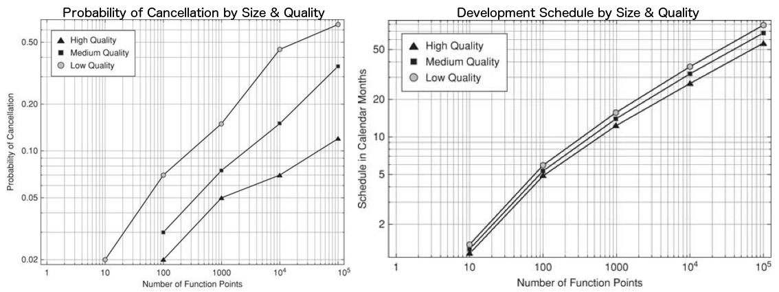 Effects of Project Size & Quality on Software Delivery