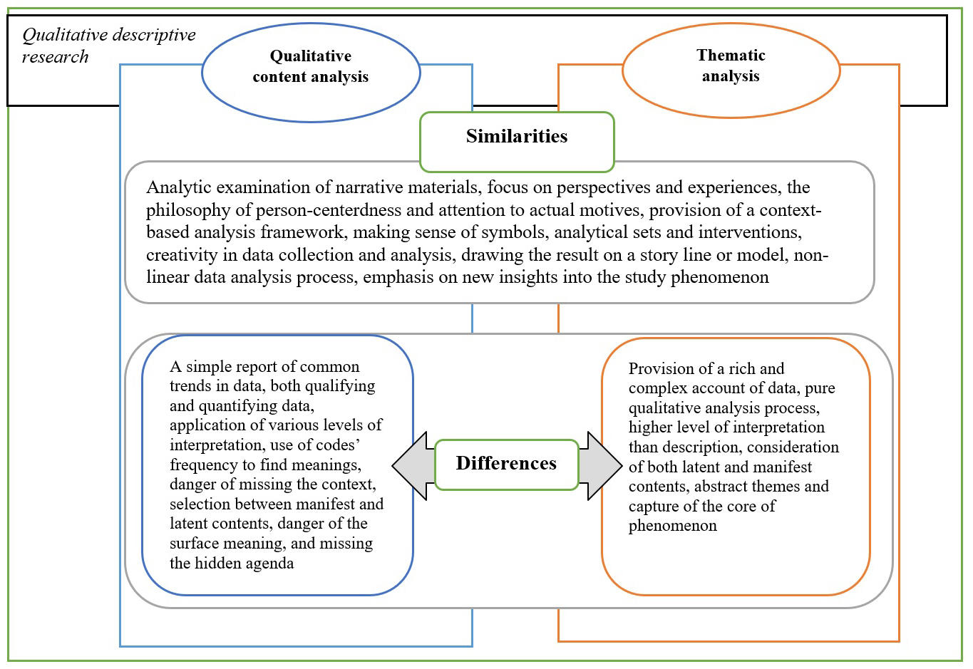 Theme In Qualitative Contentysis And Thematic
