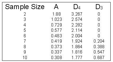 SPC Calculations
