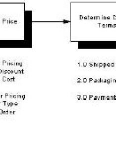 Flowchart samples in quality assurance iso also process wiring diagram rh wiring ennosbobbelparty