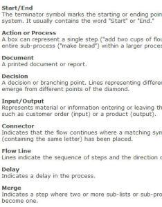 also flowchart shapes and description rh quality assurance solutions