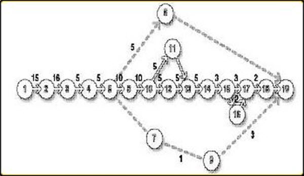 Details on Activity Network Diagram