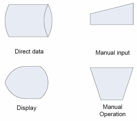 Flowchart Shapes and Description