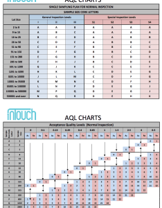 Aql chart also the ultimate guide rh quality wars