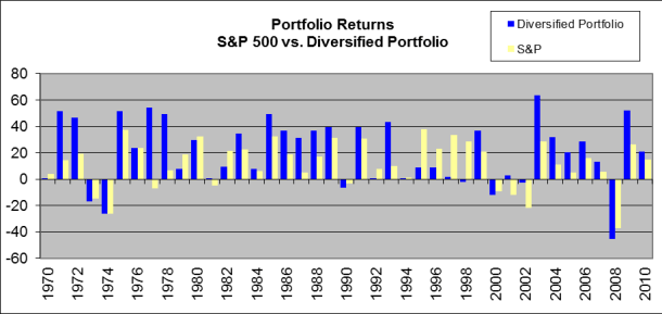 2005-04 S&P 500 QAM Returns