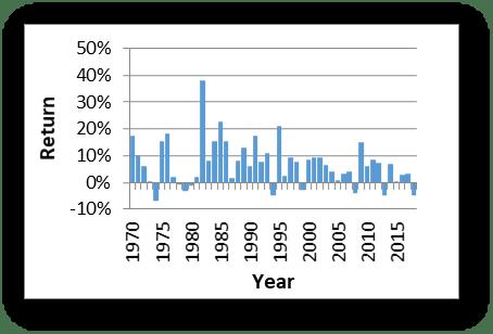 Returns Graph Short-Term Component