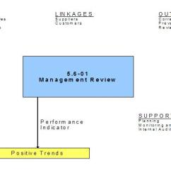 Iso Process Audit Turtle Diagram Delco Marine Alternator Wiring Auditors, Diagrams And Waste | Quality Digest