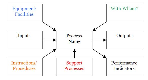 iso process audit turtle diagram 2002 dodge ram 1500 parts auditors, diagrams and waste | quality digest