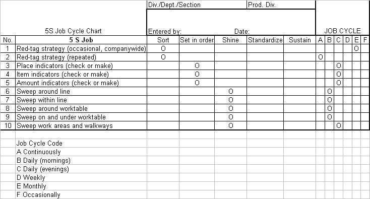 Visual Checklist Template   Job Application For Dmv