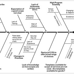 Ishikawa Fishbone Diagram Template Pstn Call Flow A Lean Procurement Project At Chicago Public Schools   Quality Digest