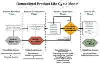 Why Product Life Cycle Is Critical in Medical Device ...