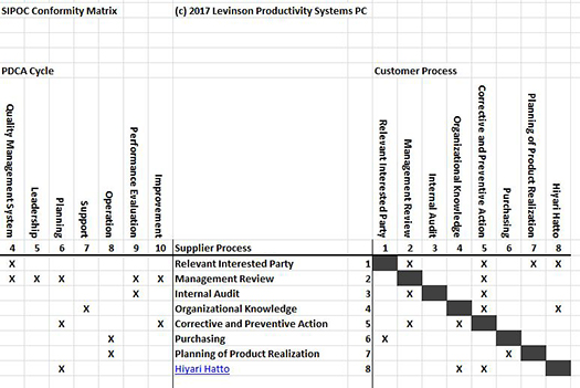 Use a SIPOC Matrix to Deploy ISO 9001:2015 Clause 4.4