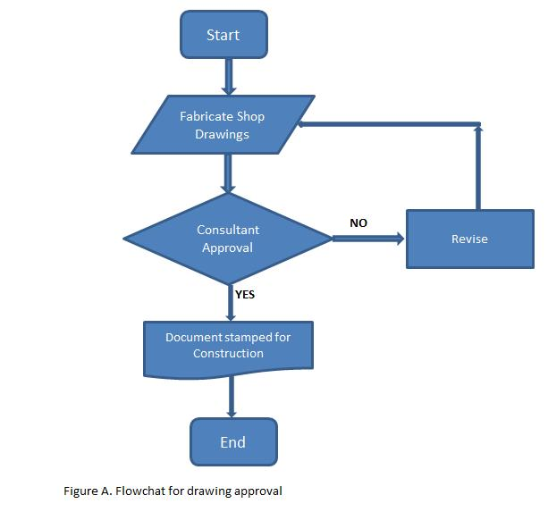 Flowchart The First 7 Basic Quality Control Tools