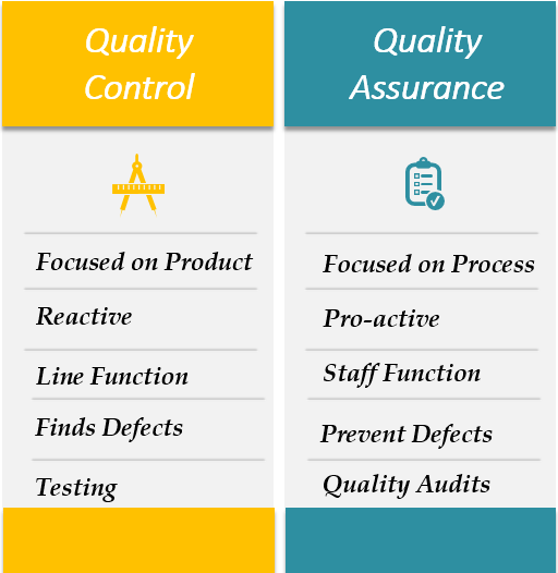 Difference Between Quality Assurance QA and Quality