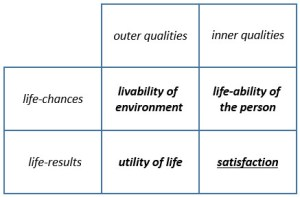 Figuur 1. Ruut Veenhoven: Four qualities of life