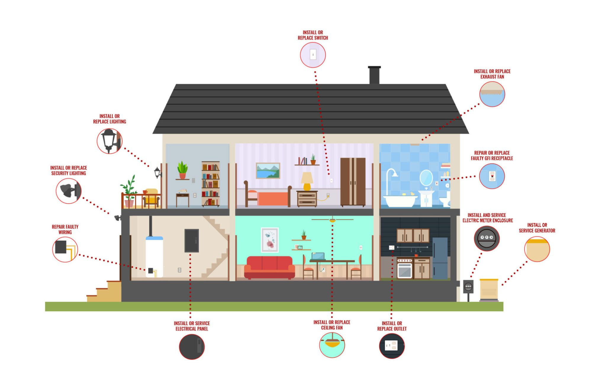 hight resolution of from initial installation to troubleshooting old electrical problems we re the company you can trust