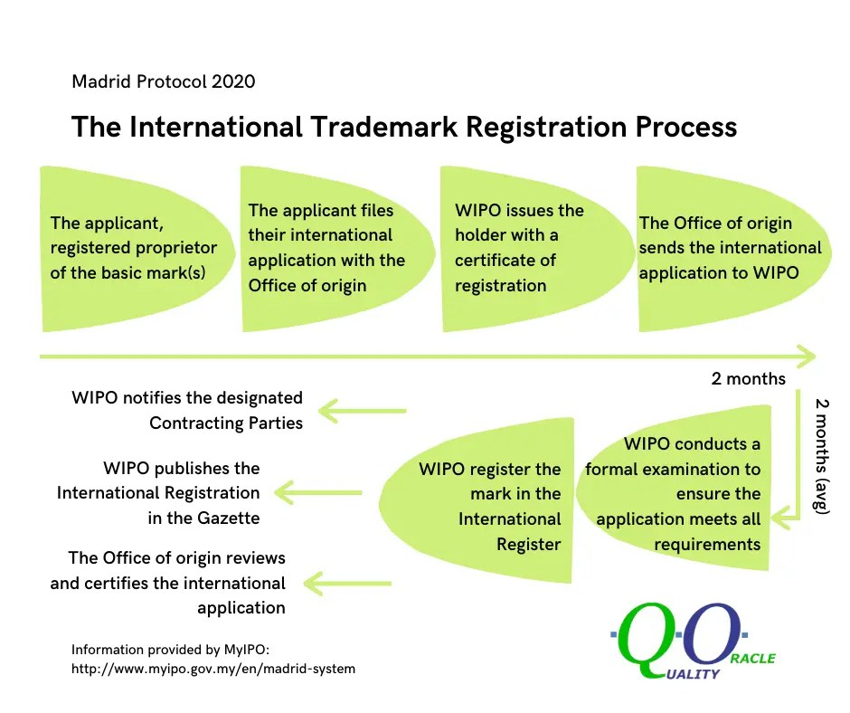 Intellectual Property Trademark Patent Industrial Design Copyright Malaysia Singapore Registration Application