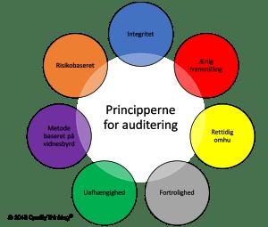 7 Audit Principper ISO 19011 2018 Intern Leverandør