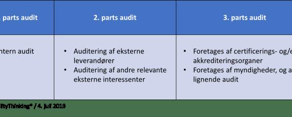 Første, anden og tredje parts audit