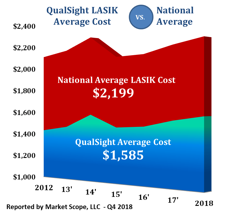 How Much Does LASIK Cost? Learn Pricing Facts: | QualSight ...