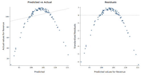 small resolution of interpreting residual plots to improve your regression qualtrics support