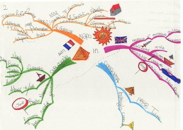 Mappa mentale disegnata a mano da Giorgia ( 12 anni)