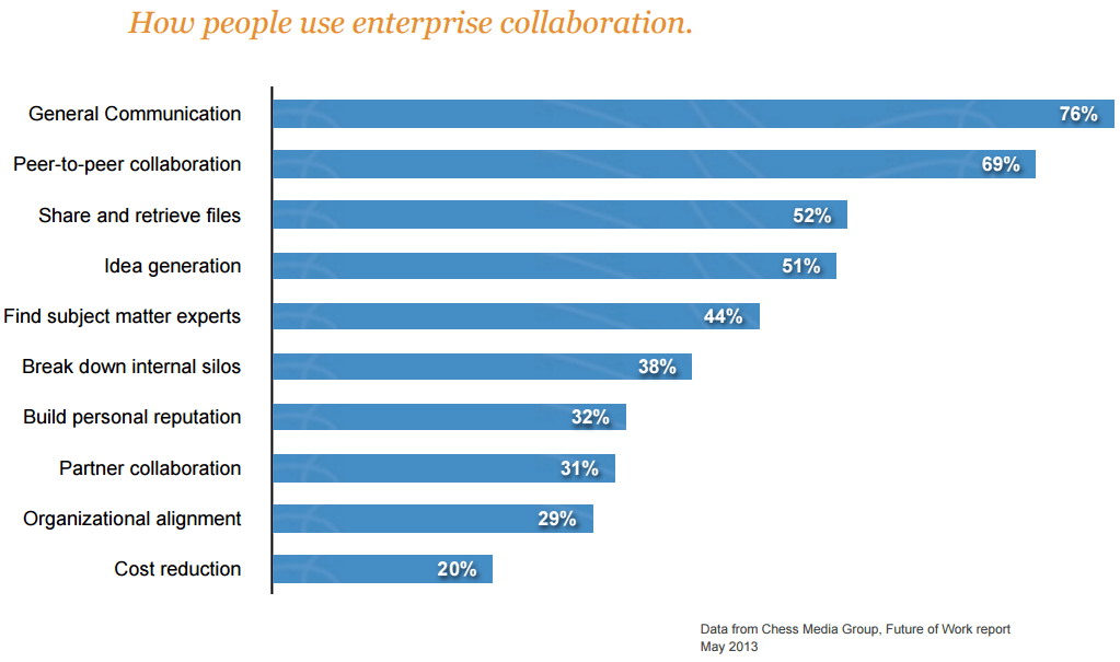 Source: http://www.coventureconsulting.com/wp-content/uploads/2014/07/Social_Business_Culture.pdf