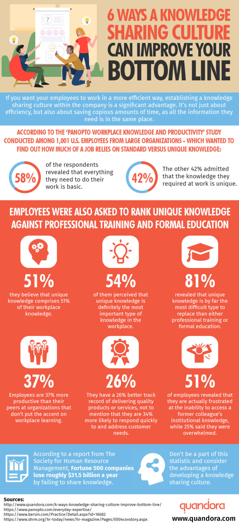 Quandora-knowledge-sharing-software-6-Ways a-Knowledge-Sharing-Culture-Can-Improve-Your-Bottom-Line-infographic