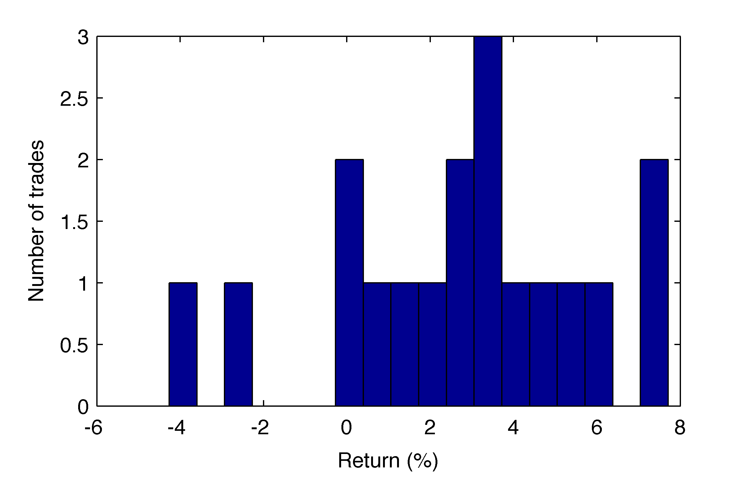 Spy Stock Quote Yahoo Stock Data In Matlab And A Model For Dividend Backtesting